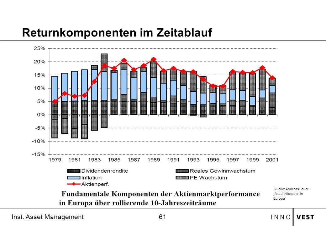 61 Inst. Asset Management Returnkomponenten im Zeitablauf Quelle: Andreas Sauer, Asset Allocation in Europa