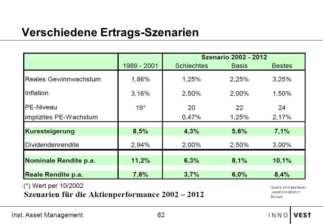 62 Inst. Asset Management Verschiedene Ertrags-Szenarien Quelle: Andreas Sauer, Asset Allocation in Europa