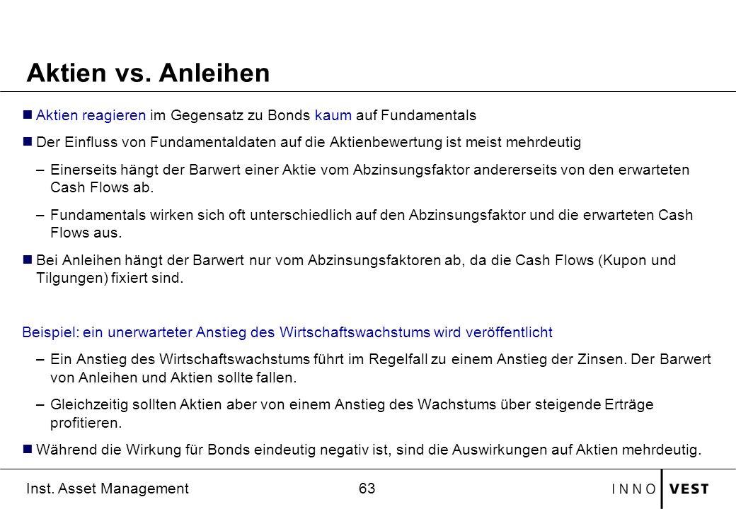 63 Inst.Asset Management Aktien vs.