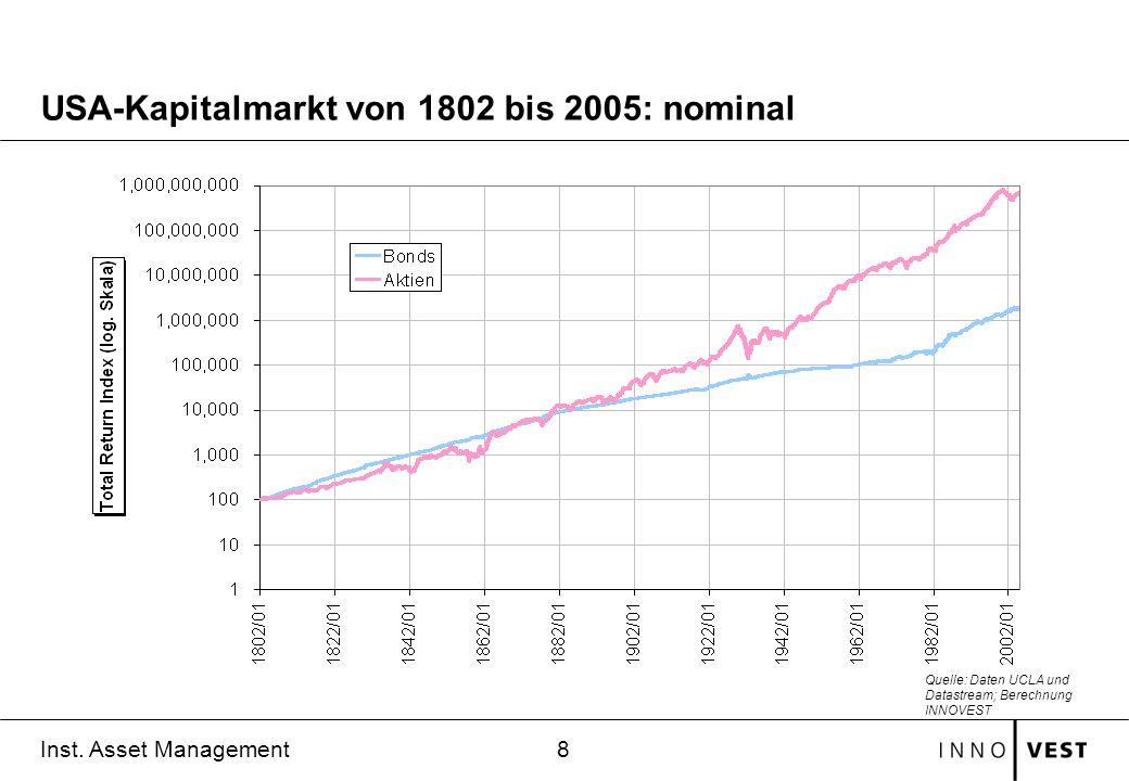 8 Inst. Asset Management USA-Kapitalmarkt von 1802 bis 2005: nominal Quelle: Daten UCLA und Datastream; Berechnung INNOVEST