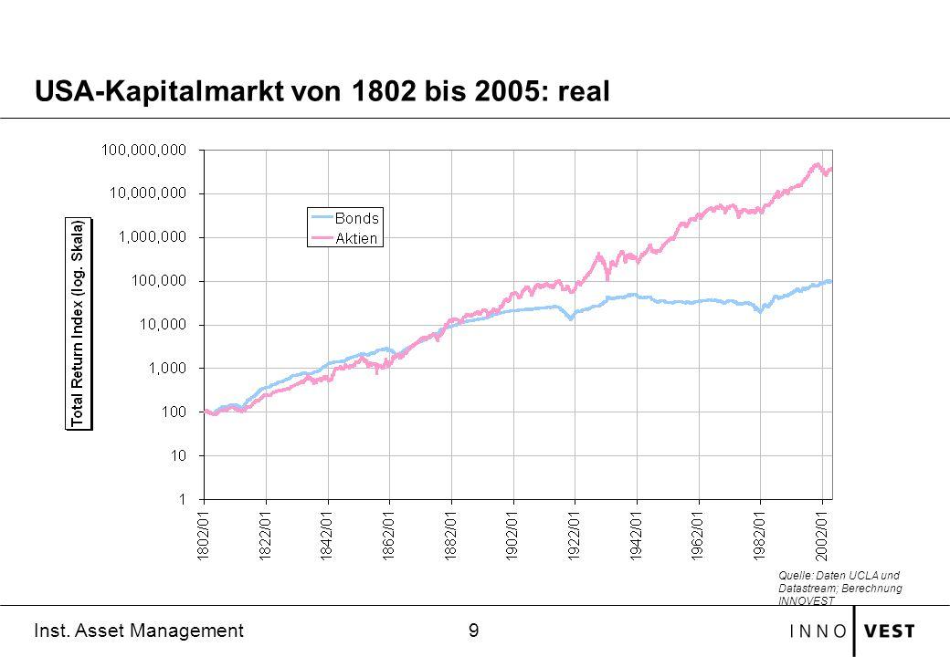 9 Inst. Asset Management USA-Kapitalmarkt von 1802 bis 2005: real Quelle: Daten UCLA und Datastream; Berechnung INNOVEST