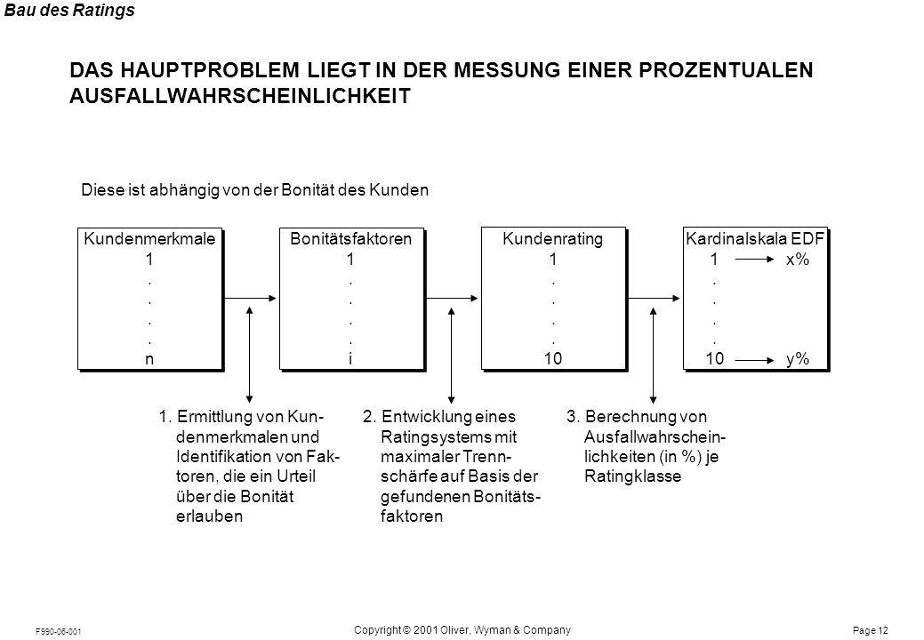 Notes: Page 12 Copyright © 2001 Oliver, Wyman & Company F990-06-001 DAS HAUPTPROBLEM LIEGT IN DER MESSUNG EINER PROZENTUALEN AUSFALLWAHRSCHEINLICHKEIT