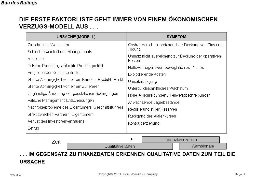 Notes: Page 14 Copyright © 2001 Oliver, Wyman & Company F990-06-001 DIE ERSTE FAKTORLISTE GEHT IMMER VON EINEM ÖKONOMISCHEN VERZUGS-MODELL AUS...... I