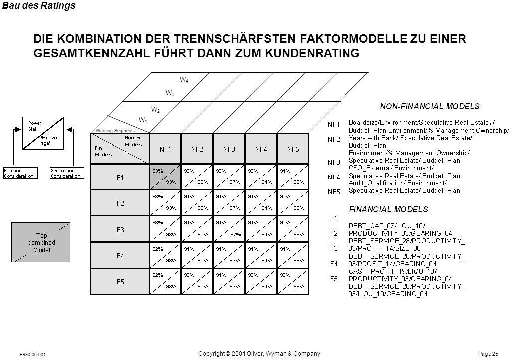 Notes: Page 25 Copyright © 2001 Oliver, Wyman & Company F990-06-001 DIE KOMBINATION DER TRENNSCHÄRFSTEN FAKTORMODELLE ZU EINER GESAMTKENNZAHL FÜHRT DA