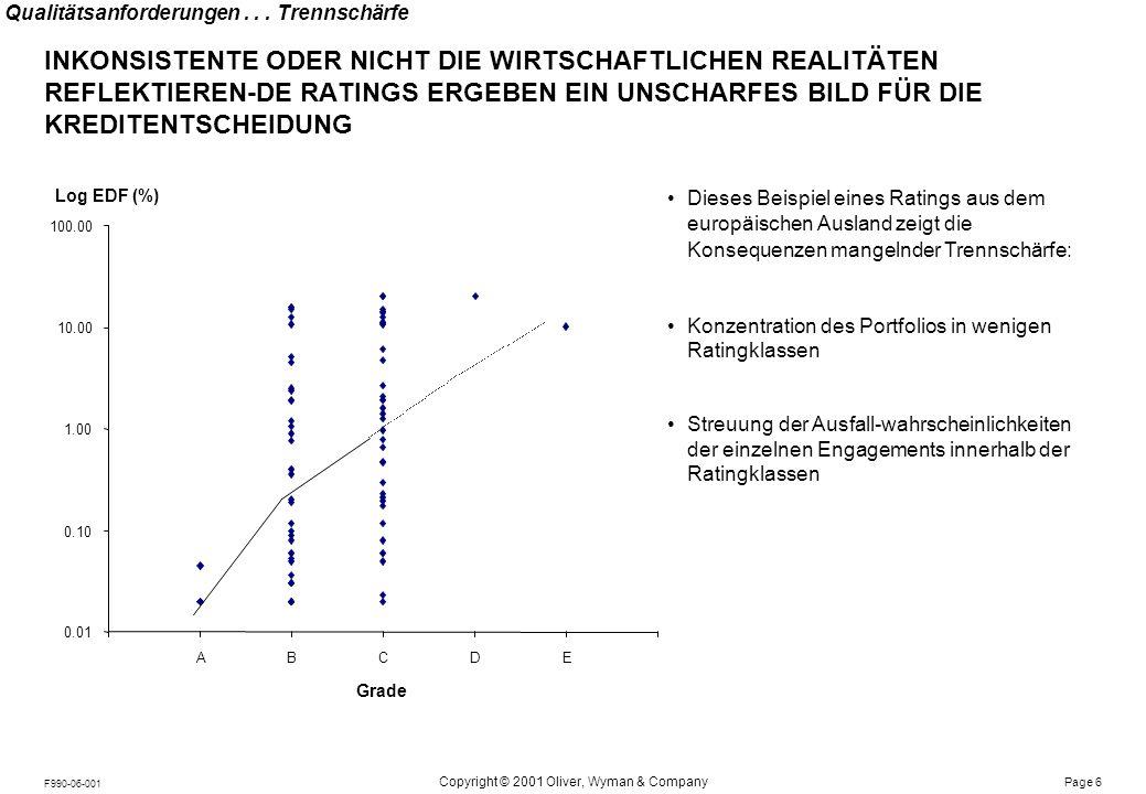 Notes: Page 6 Copyright © 2001 Oliver, Wyman & Company F990-06-001 Dieses Beispiel eines Ratings aus dem europäischen Ausland zeigt die Konsequenzen m