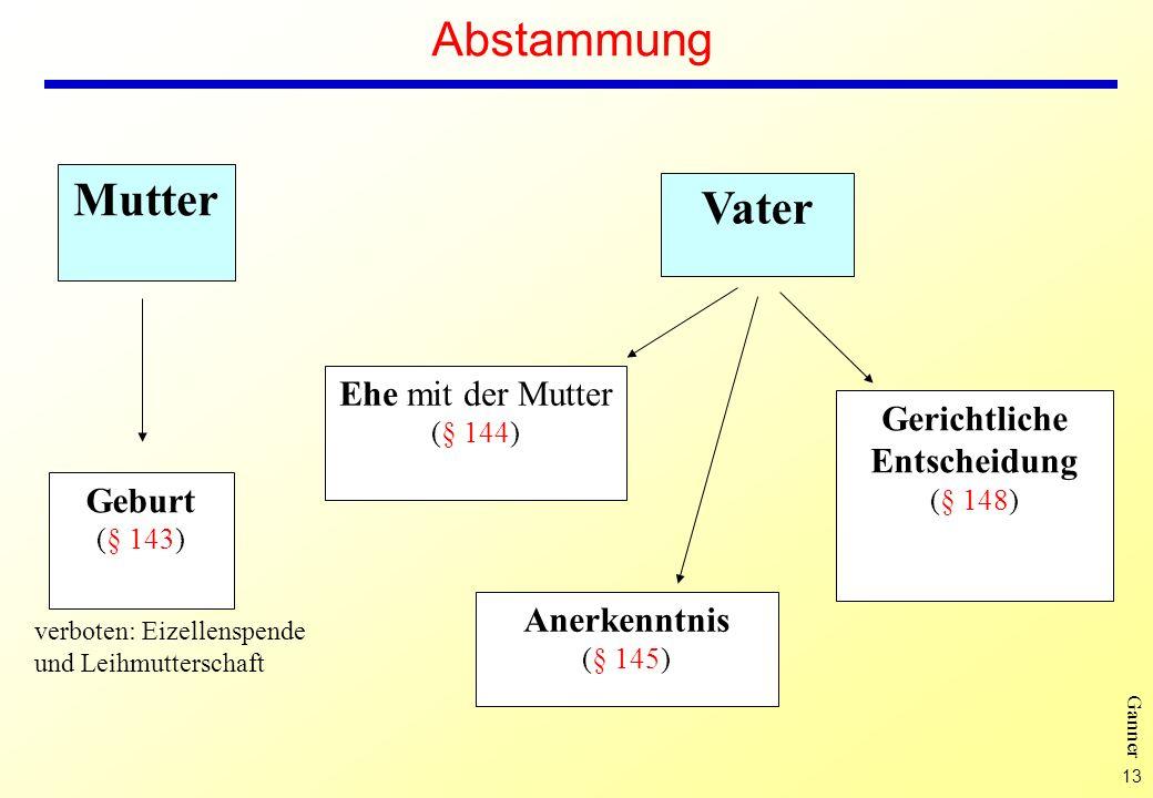 13 Ganner Abstammung Vater Mutter Ehe mit der Mutter (§ 144) Anerkenntnis (§ 145) Gerichtliche Entscheidung (§ 148) Geburt (§ 143) verboten: Eizellens