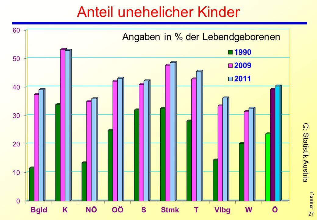 27 Ganner Anteil unehelicher Kinder Angaben in % der Lebendgeborenen Q: Statistik Austria