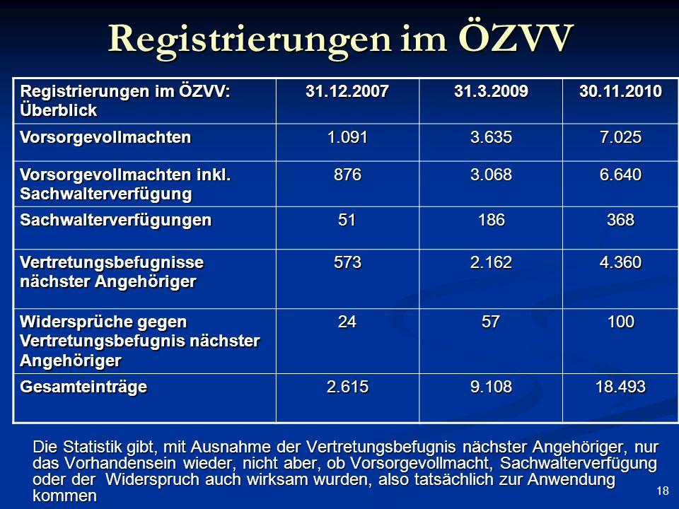 18 Registrierungen im ÖZVV Die Statistik gibt, mit Ausnahme der Vertretungsbefugnis nächster Angehöriger, nur das Vorhandensein wieder, nicht aber, ob
