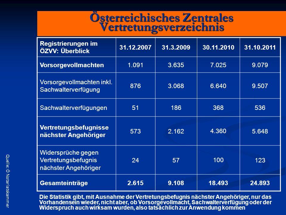 Österreichisches Zentrales Vertretungsverzeichnis Registrierungen im ÖZVV: Überblick 31.12.200731.3.200930.11.201031.10.2011 Vorsorgevollmachten1.0913