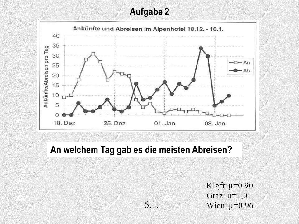 6.1. Aufgabe 2 Klgft: µ=0,90 Graz: µ=1,0 Wien: µ=0,96 An welchem Tag gab es die meisten Abreisen?