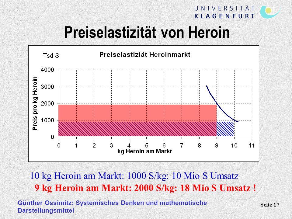Günther Ossimitz: Systemisches Denken und mathematische Darstellungsmittel Seite 17 Preiselastizität von Heroin 10 kg Heroin am Markt: 1000 S/kg: 10 Mio S Umsatz 9 kg Heroin am Markt: 2000 S/kg: 18 Mio S Umsatz !