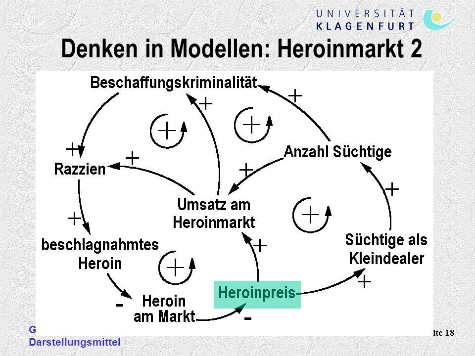 Günther Ossimitz: Systemisches Denken und mathematische Darstellungsmittel Seite 18 Denken in Modellen: Heroinmarkt 2