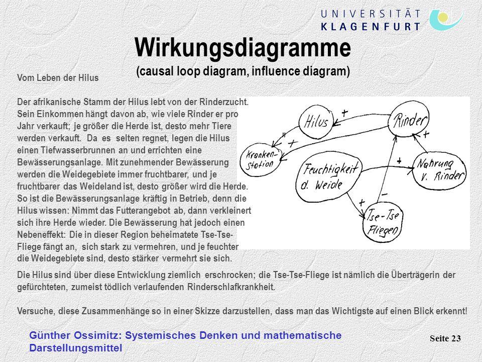 Günther Ossimitz: Systemisches Denken und mathematische Darstellungsmittel Seite 23 Wirkungsdiagramme (causal loop diagram, influence diagram) Vom Leb