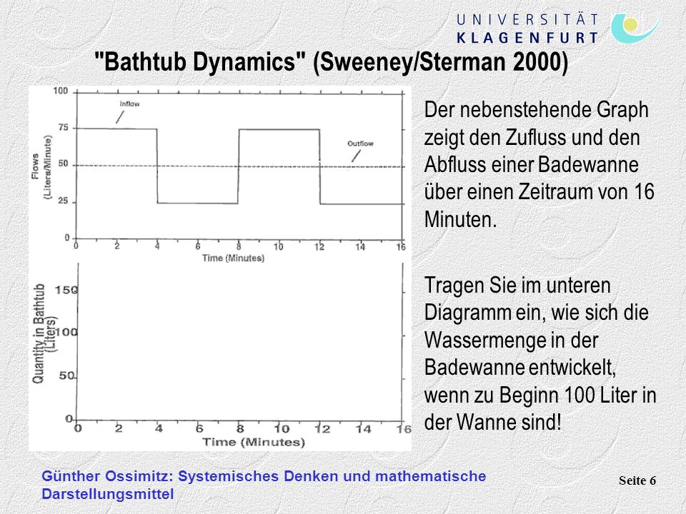 Günther Ossimitz: Systemisches Denken und mathematische Darstellungsmittel Seite 6 Der nebenstehende Graph zeigt den Zufluss und den Abfluss einer Badewanne über einen Zeitraum von 16 Minuten.
