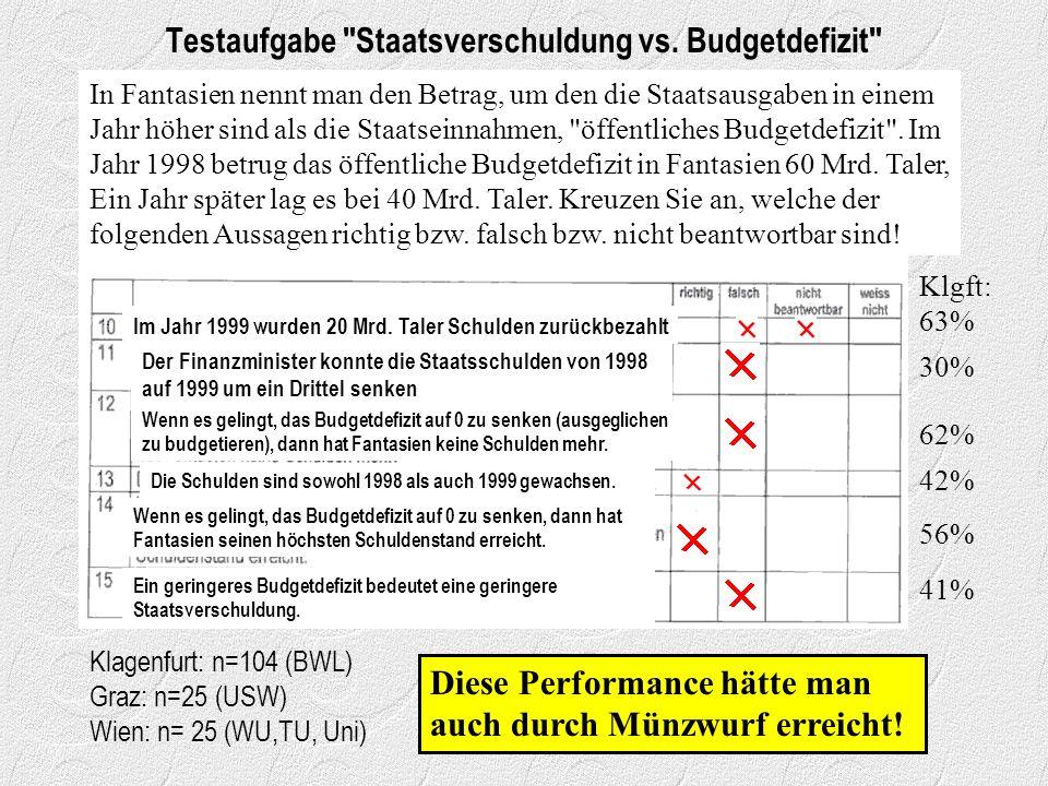 Testaufgabe Staatsverschuldung vs.