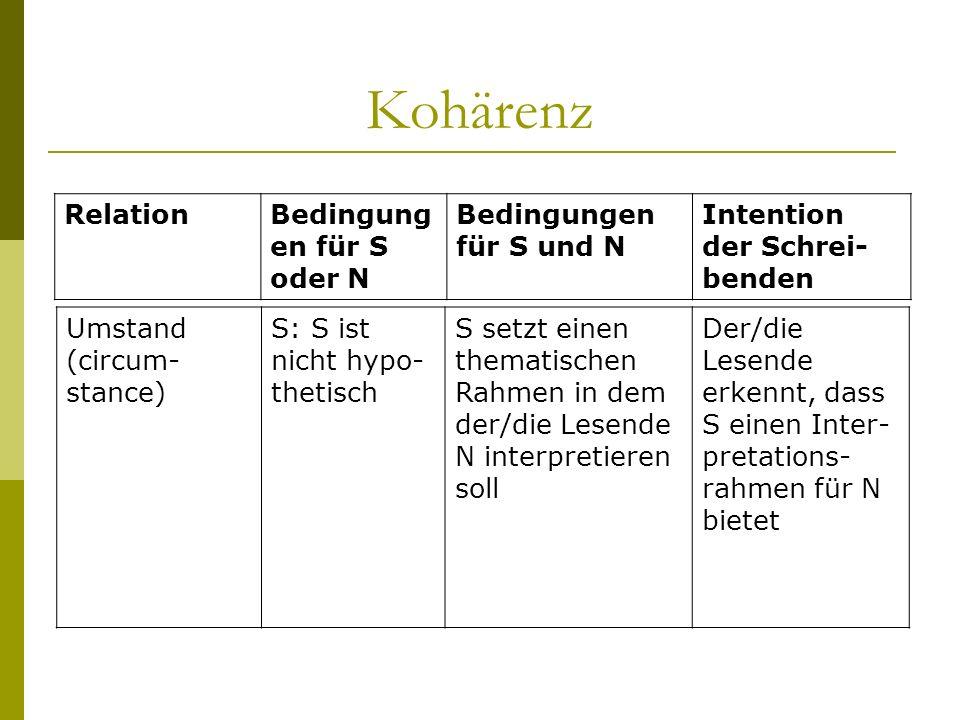 Kohärenz Umstand (circum- stance) S: S ist nicht hypo- thetisch S setzt einen thematischen Rahmen in dem der/die Lesende N interpretieren soll Der/die