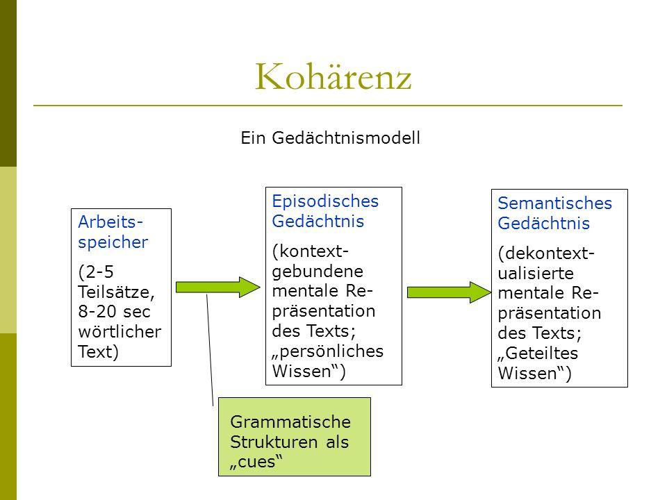 Kohärenz Z.B: Rhetorical Structure Theory (RST, Mann & Thompson, 1987; http://www.sil.org/~mannb/rst): eine funktionale Theorie der Textstruktur, die auf folgenden Grundlagen beruht: Relationen Schemata Schema Anwendungen Textstrukturen