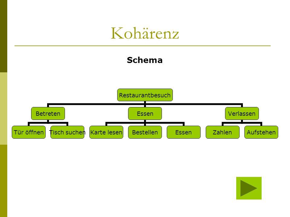 Kohärenz Schemaanwendungen und Textstrukturen: Eine Textanalyse besteht aus der rekurrenten Anwendung von Schemata, die folgenden Bedingungen genügen soll: Vollständigkeit: Es gibt eine Schemaanwendung, die den gesamten Text umfasst.