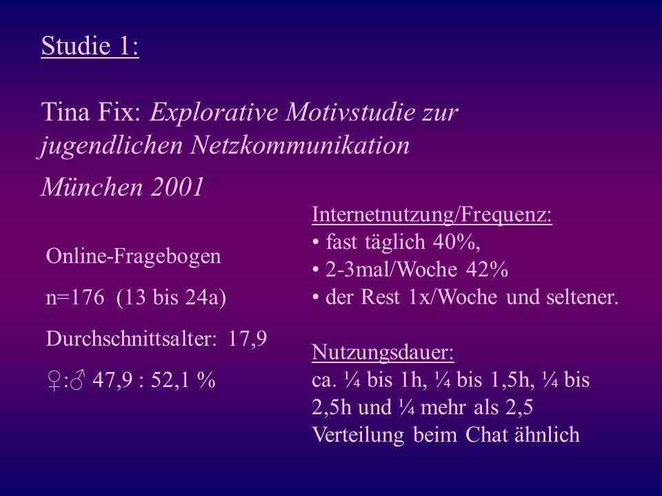 Studie 1: Tina Fix: Explorative Motivstudie zur jugendlichen Netzkommunikation München 2001 Online-Fragebogen n=176 (13 bis 24a) Durchschnittsalter: 1
