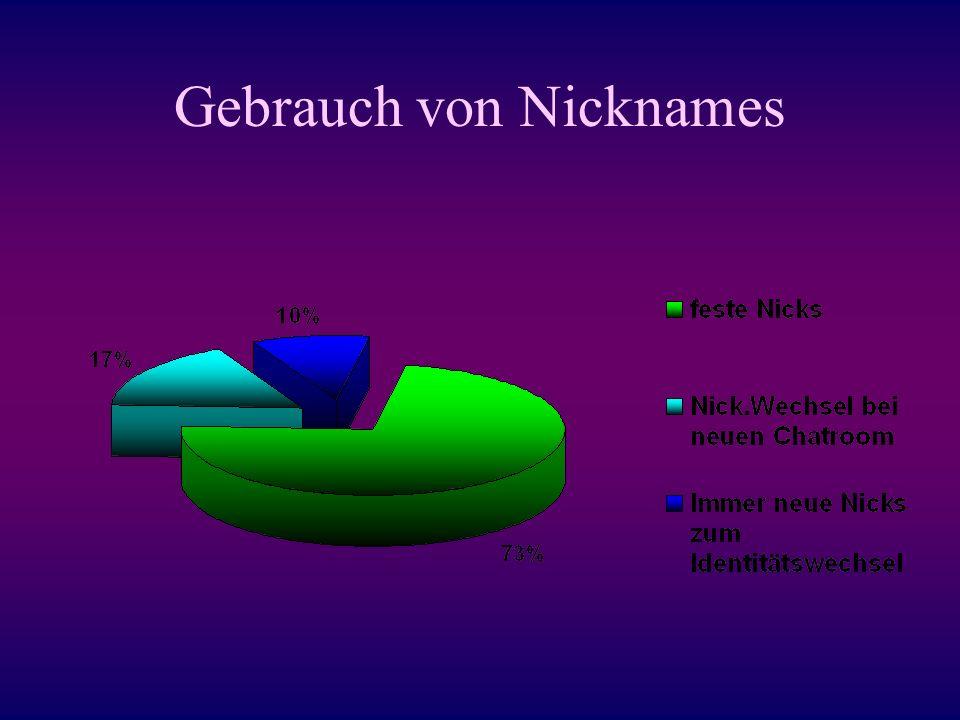 Gebrauch von Nicknames