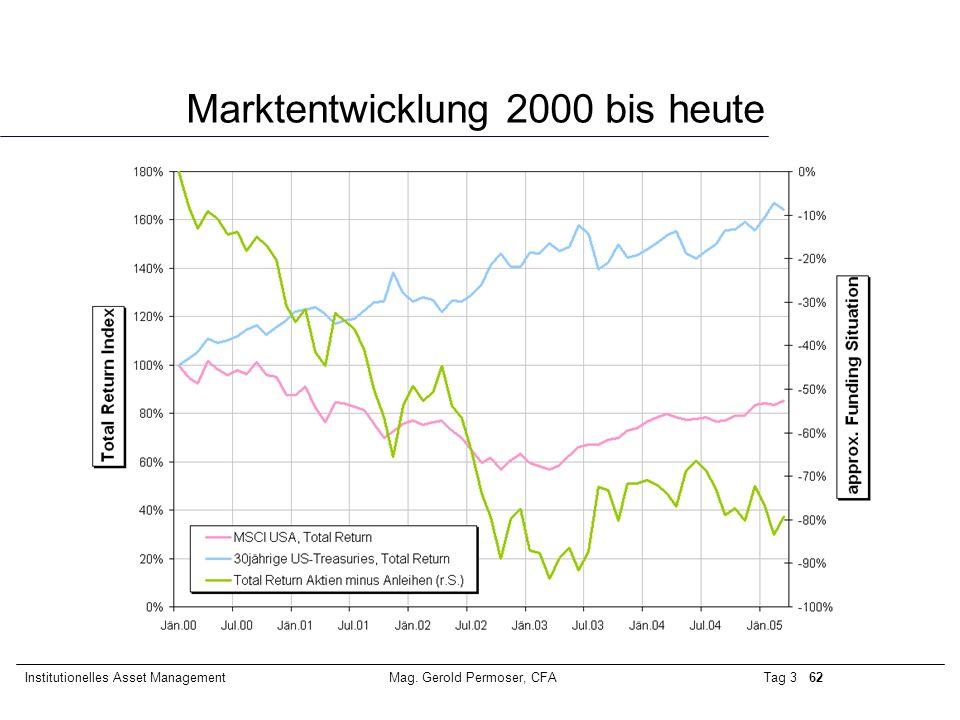 Tag 3 62Institutionelles Asset ManagementMag. Gerold Permoser, CFA Marktentwicklung 2000 bis heute