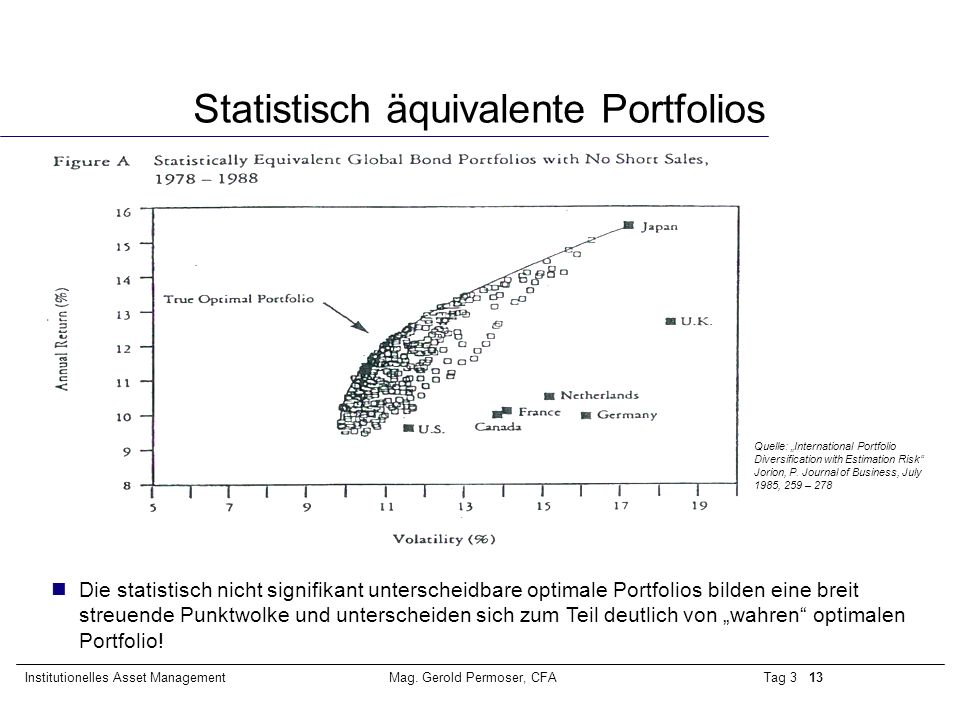 Tag 3 13Institutionelles Asset ManagementMag. Gerold Permoser, CFA Statistisch äquivalente Portfolios Quelle: International Portfolio Diversification