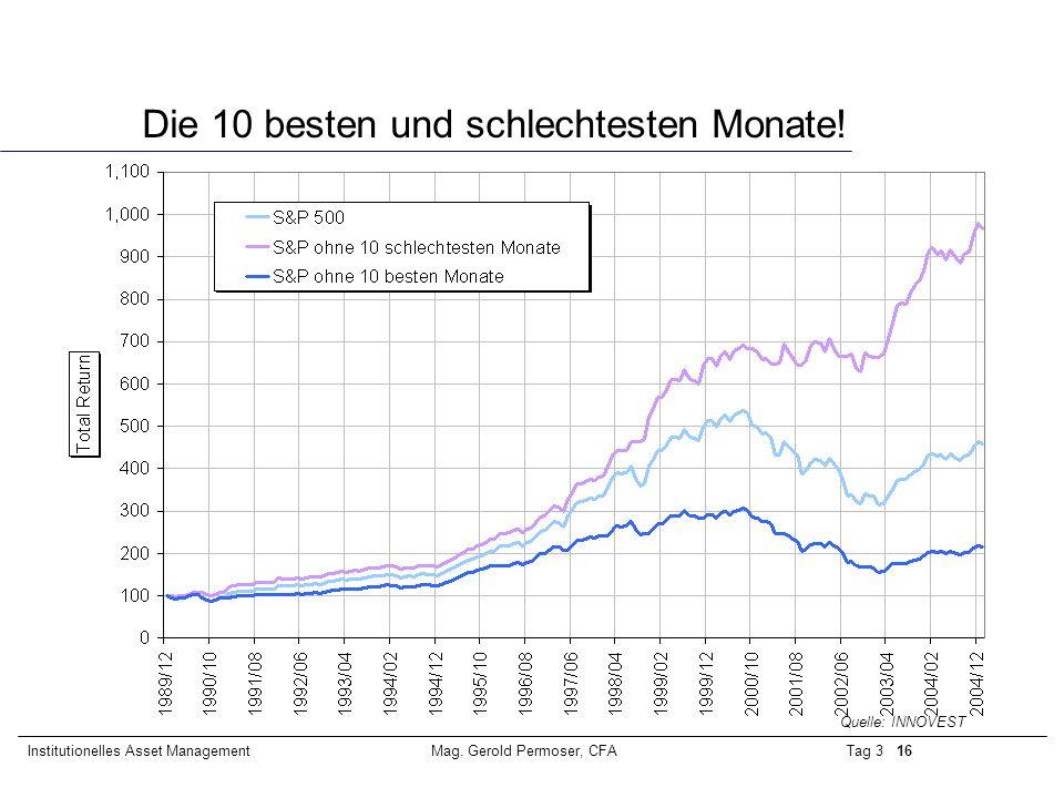 Tag 3 16Institutionelles Asset ManagementMag. Gerold Permoser, CFA Die 10 besten und schlechtesten Monate! Quelle: INNOVEST