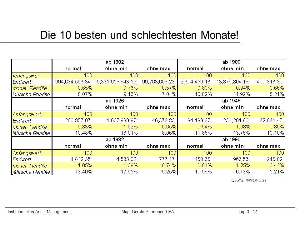 Tag 3 17Institutionelles Asset ManagementMag. Gerold Permoser, CFA Die 10 besten und schlechtesten Monate! Quelle: INNOVEST