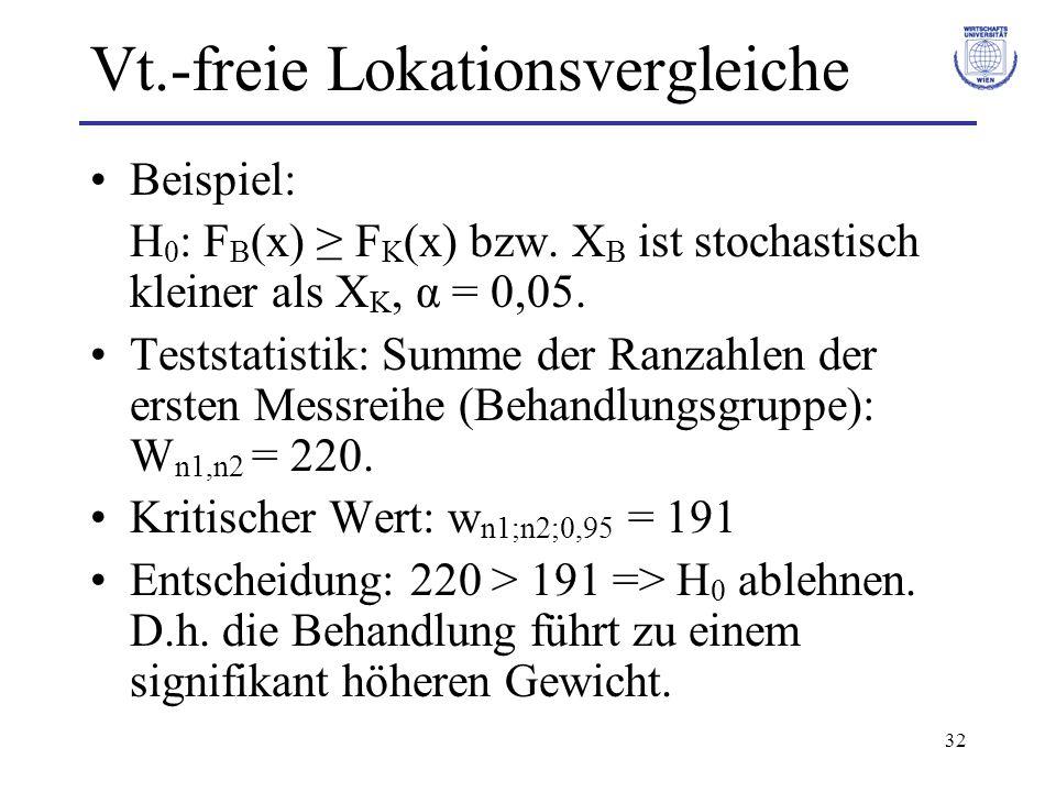 32 Vt.-freie Lokationsvergleiche Beispiel: H 0 : F B (x) F K (x) bzw. X B ist stochastisch kleiner als X K, α = 0,05. Teststatistik: Summe der Ranzahl