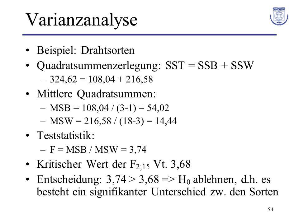 54 Varianzanalyse Beispiel: Drahtsorten Quadratsummenzerlegung: SST = SSB + SSW –324,62 = 108,04 + 216,58 Mittlere Quadratsummen: –MSB = 108,04 / (3-1