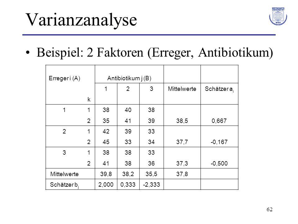 62 Varianzanalyse Beispiel: 2 Faktoren (Erreger, Antibiotikum) Erreger i (A) Antibiotikum j (B) 123MittelwerteSchätzer a i k 11384038 235413938,50,667
