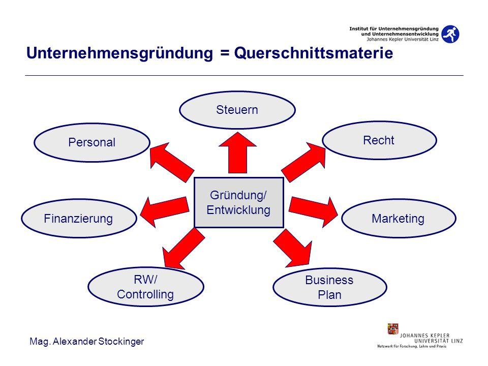 Mag. Alexander Stockinger Gründung/ Entwicklung Personal Steuern Finanzierung RW/ Controlling Recht Marketing Business Plan Unternehmensgründung = Que
