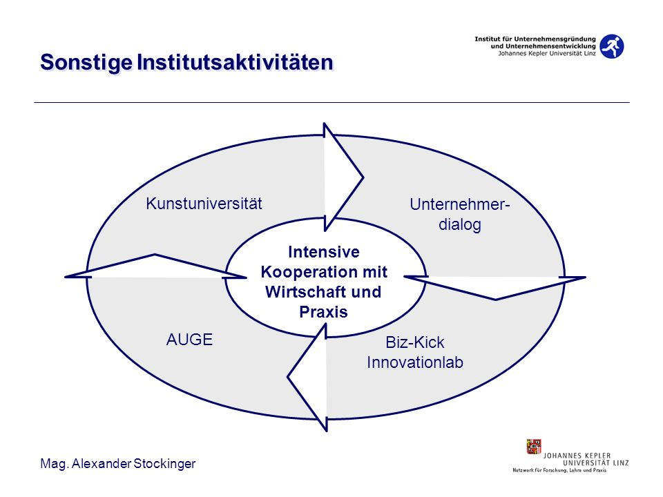 Mag. Alexander Stockinger Sonstige Institutsaktivitäten Kunstuniversität Biz-Kick Innovationlab AUGE Unternehmer- dialog Intensive Kooperation mit Wir