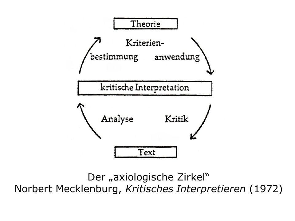 Der axiologische Zirkel Norbert Mecklenburg, Kritisches Interpretieren (1972)