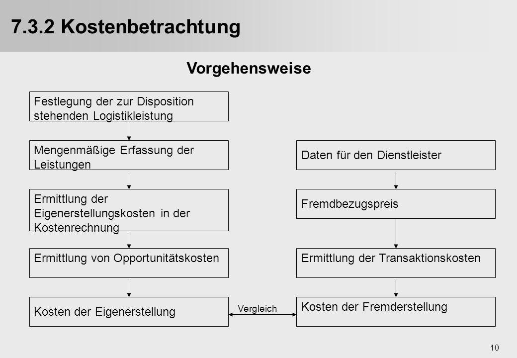 10 7.3.2 Kostenbetrachtung Festlegung der zur Disposition stehenden Logistikleistung Mengenmäßige Erfassung der Leistungen Ermittlung der Eigenerstell