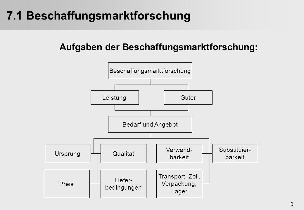 3 7.1 Beschaffungsmarktforschung Ursprung Preis Qualität Transport, Zoll, Verpackung, Lager Liefer- bedingungen Verwend- barkeit Substituier- barkeit