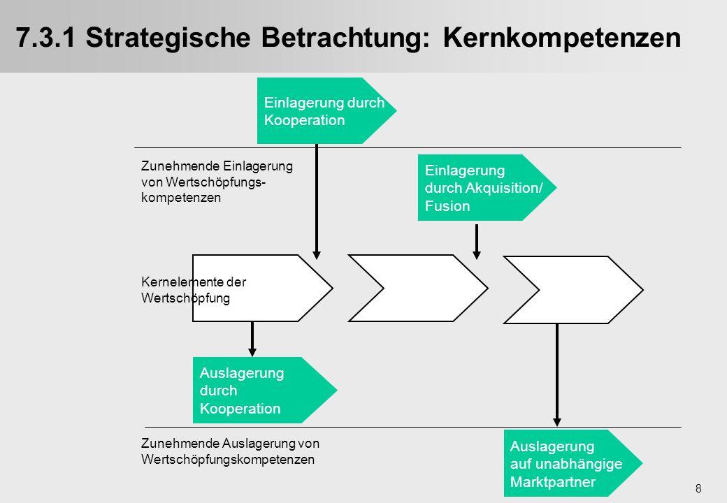 8 7.3.1 Strategische Betrachtung: Kernkompetenzen Einlagerung durch Kooperation Einlagerung durch Akquisition/ Fusion Auslagerung durch Kooperation Au