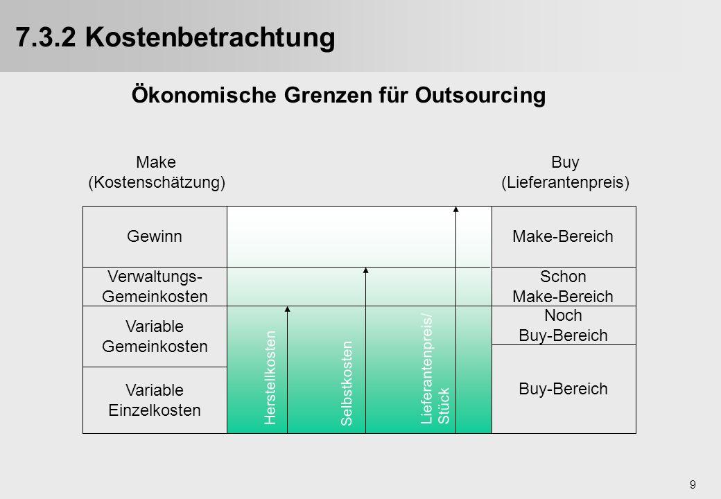 9 7.3.2 Kostenbetrachtung Variable Einzelkosten Variable Gemeinkosten Verwaltungs- Gemeinkosten Gewinn Buy-Bereich Noch Buy-Bereich Schon Make-Bereich
