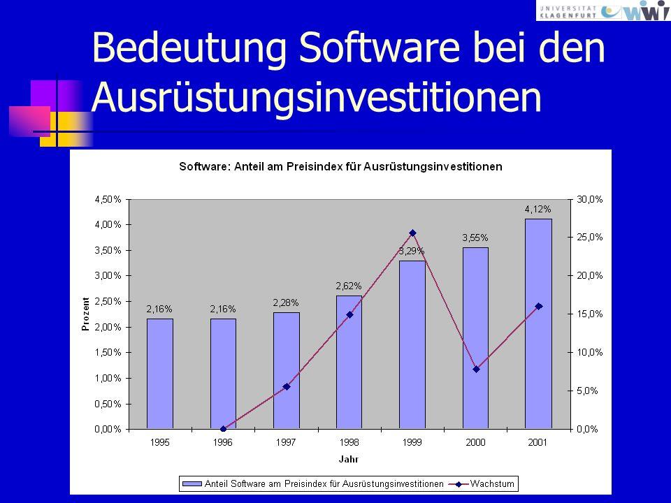 Bedeutung Software bei den Ausrüstungsinvestitionen
