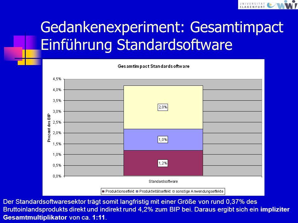 Gedankenexperiment: Gesamtimpact Einführung Standardsoftware Der Standardsoftwaresektor trägt somit langfristig mit einer Größe von rund 0,37% des Bruttoinlandsprodukts direkt und indirekt rund 4,2% zum BIP bei.
