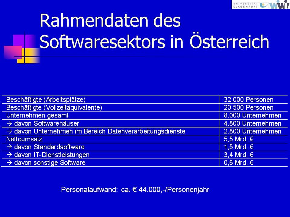 Rahmendaten des Softwaresektors in Österreich Personalaufwand: ca. 44.000,-/Personenjahr