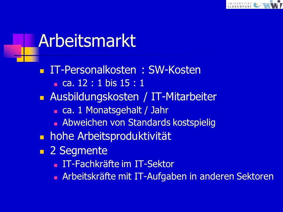 Arbeitsmarkt IT-Personalkosten : SW-Kosten ca.