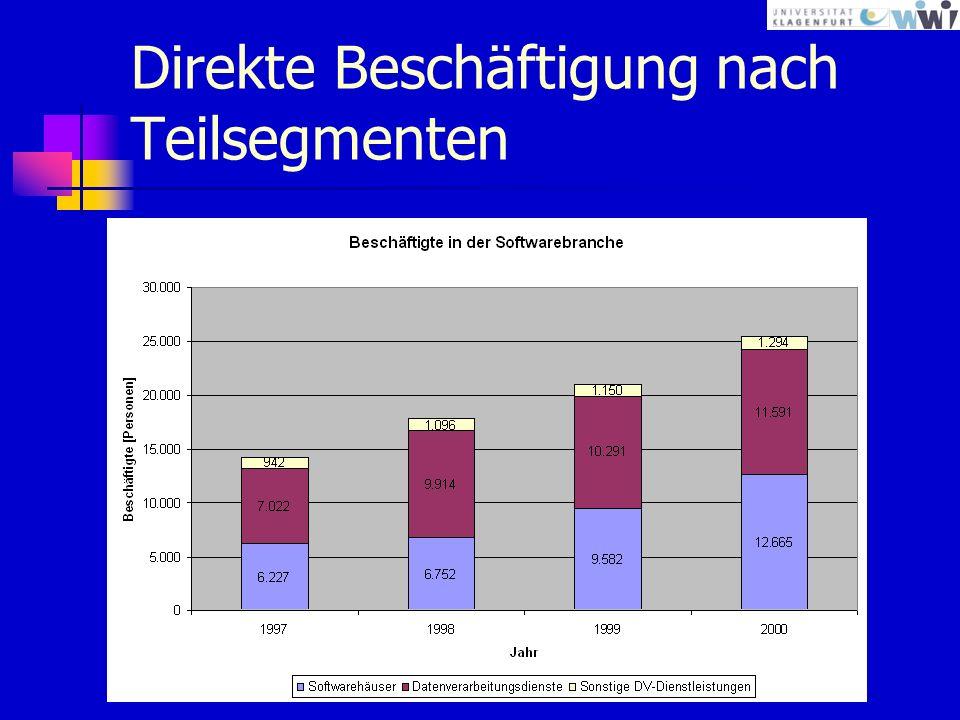 Bruttojahreseinkommen