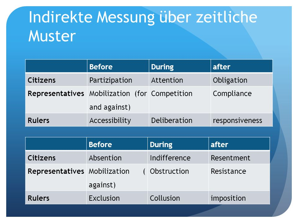 Indirekte Messung über zeitliche Muster BeforeDuringafter CitizensPartizipationAttentionObligation Representatives Mobilization (for and against) Comp
