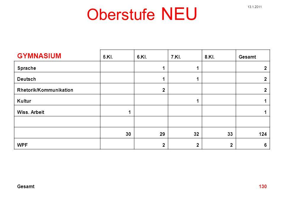 Oberstufe NEU Realgymnasium 5.Kl.6.Kl.7.Kl.8.Kl.Gesamt Religion 22228 Deutsch 332311 Englisch 333312 2.