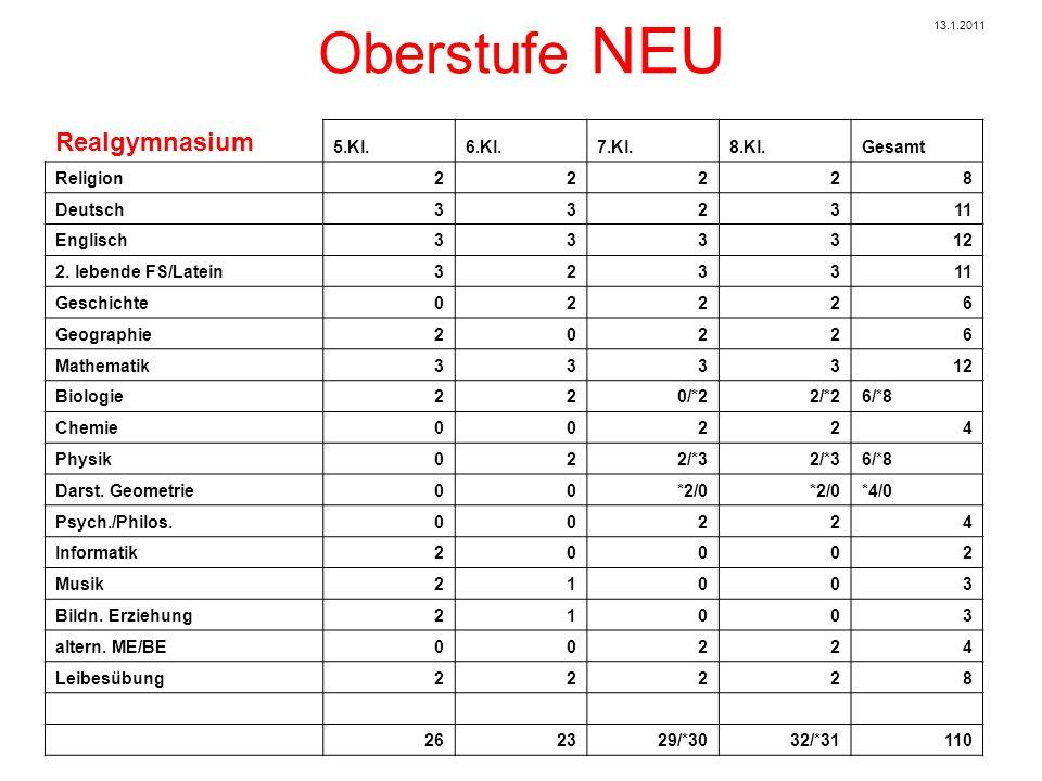 Oberstufe NEU Realgymnasium 5.Kl.6.Kl.7.Kl.8.Kl.Gesamt Mathematik 11 2 Deutsch 11 2 Rhetorik/Kommunikation 2 2 Kultur 1 1 Wiss.