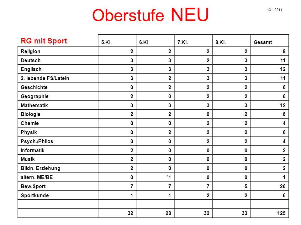 Oberstufe NEU RG mit Sport 5.Kl.6.Kl.7.Kl.8.Kl.Gesamt Religion22228 Deutsch332311 Englisch333312 2.