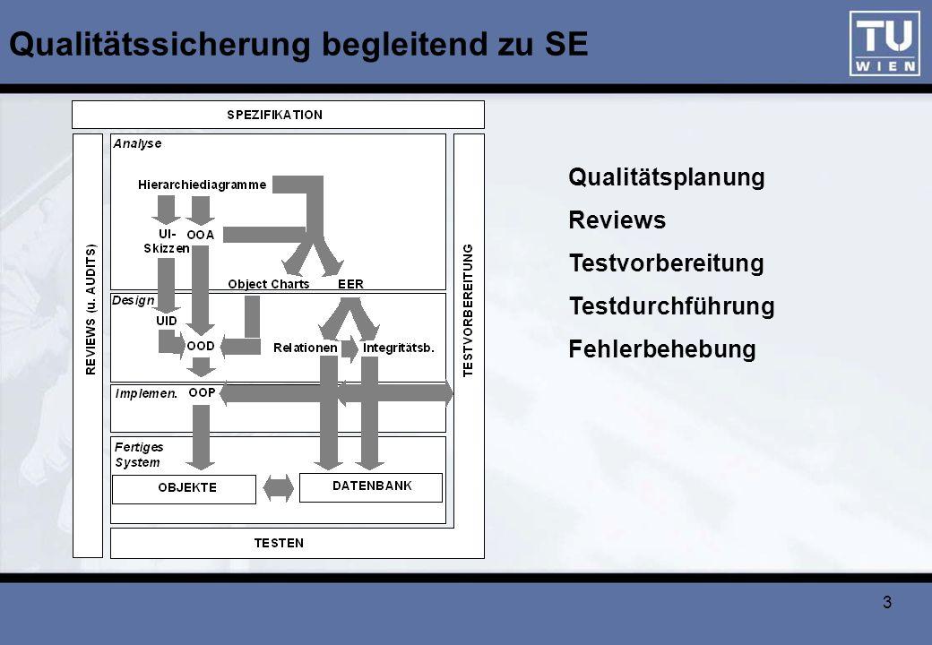 3 Qualitätssicherung begleitend zu SE Qualitätsplanung Reviews Testvorbereitung Testdurchführung Fehlerbehebung