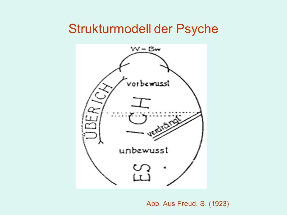 Strukturmodell der Psyche Abb. Aus Freud, S. (1923)