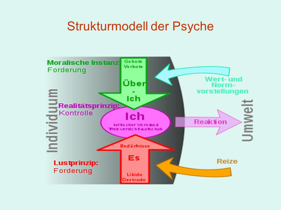 Strukturmodell der Psyche